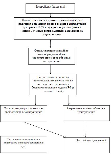 Блок-схема действий по выдачи